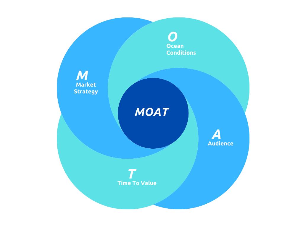 MOAT Framework