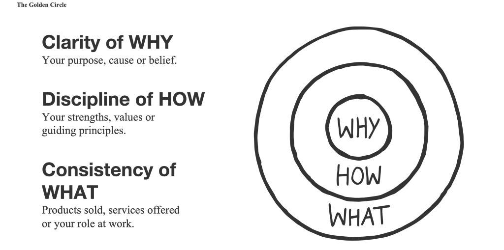 Golden Circle - Simon Sinek