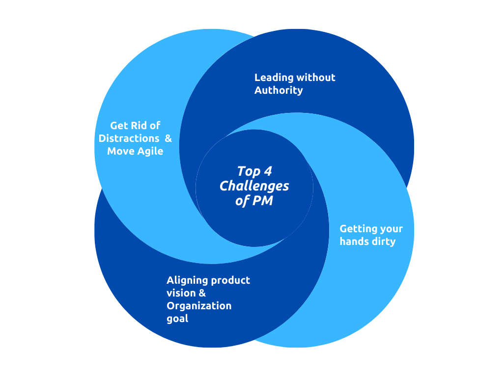 Top 4 Challenges of Product Managers