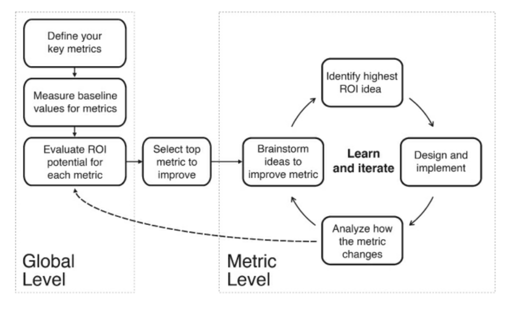Lean Product Analytics Process