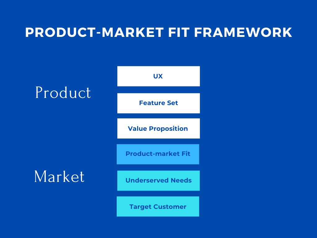 Product-market fit framework